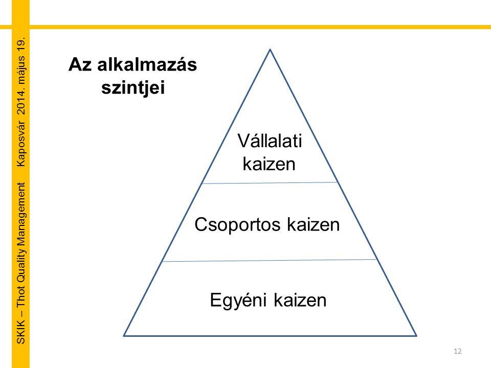 SKIK – Thot Quality Management Kaposvár 2014. május 19. 12 Egyéni kaizen Vállalati kaizen Csoportos kaizen Az alkalmazás szintjei