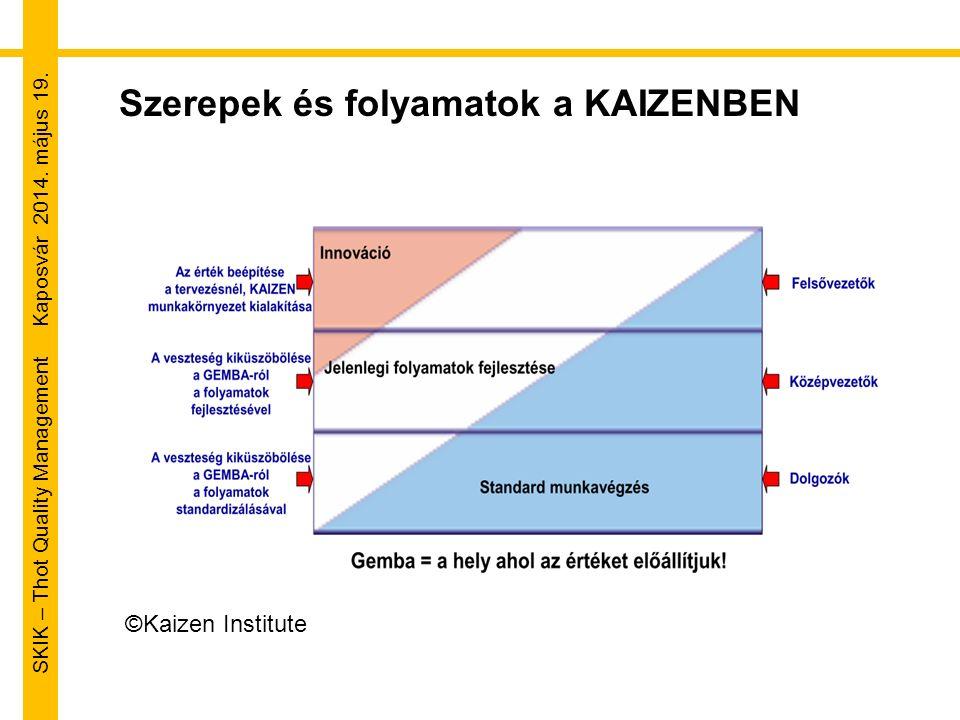 SKIK – Thot Quality Management Kaposvár 2014. május 19. Szerepek és folyamatok a KAIZENBEN ©Kaizen Institute
