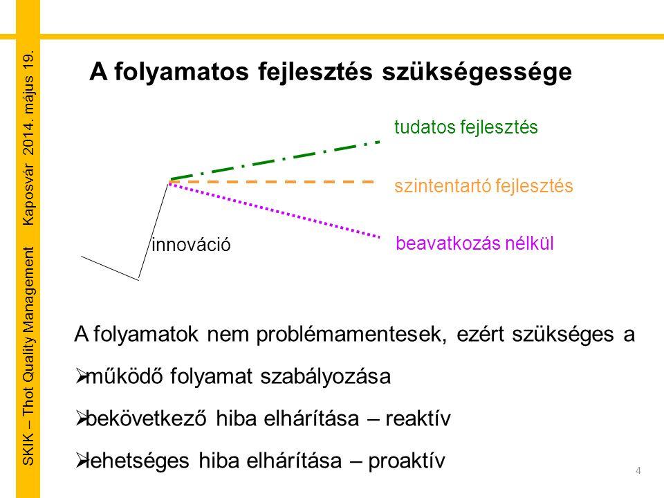 SKIK – Thot Quality Management Kaposvár 2014. május 19. 4 A folyamatos fejlesztés szükségessége innováció szintentartó fejlesztés tudatos fejlesztés b