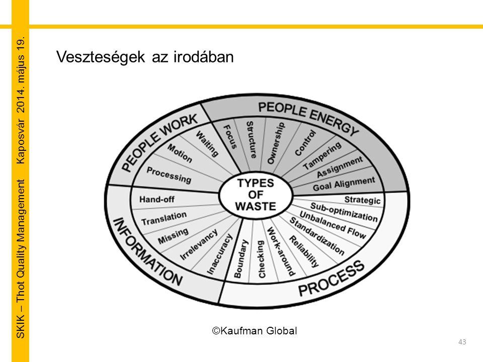 SKIK – Thot Quality Management Kaposvár 2014. május 19. 43 ©Kaufman Global Veszteségek az irodában