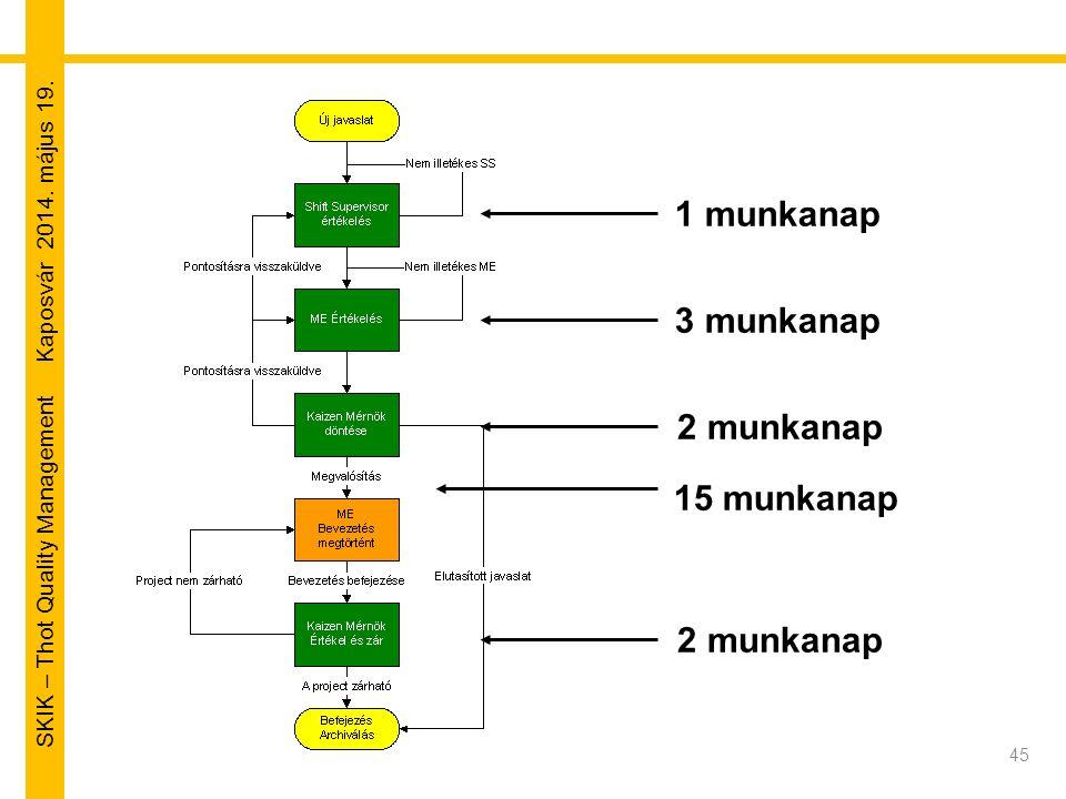 SKIK – Thot Quality Management Kaposvár 2014. május 19. 1 munkanap 3 munkanap 2 munkanap 15 munkanap 2 munkanap 45