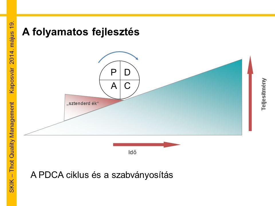 """SKIK – Thot Quality Management Kaposvár 2014. május 19. A folyamatos fejlesztés Idő Teljesítmény """"sztenderd ék"""" P D A C A PDCA ciklus és a szabványosí"""