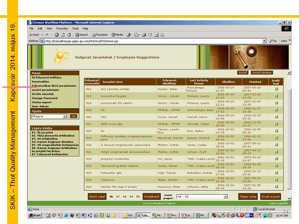 SKIK – Thot Quality Management Kaposvár 2014. május 19. 54