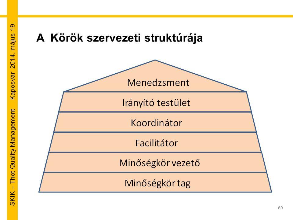 SKIK – Thot Quality Management Kaposvár 2014. május 19. 69 A Körök szervezeti struktúrája