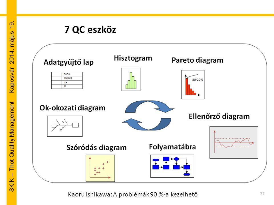 SKIK – Thot Quality Management Kaposvár 2014. május 19. 77 7 QC eszköz Kaoru Ishikawa: A problémák 90 %-a kezelhető