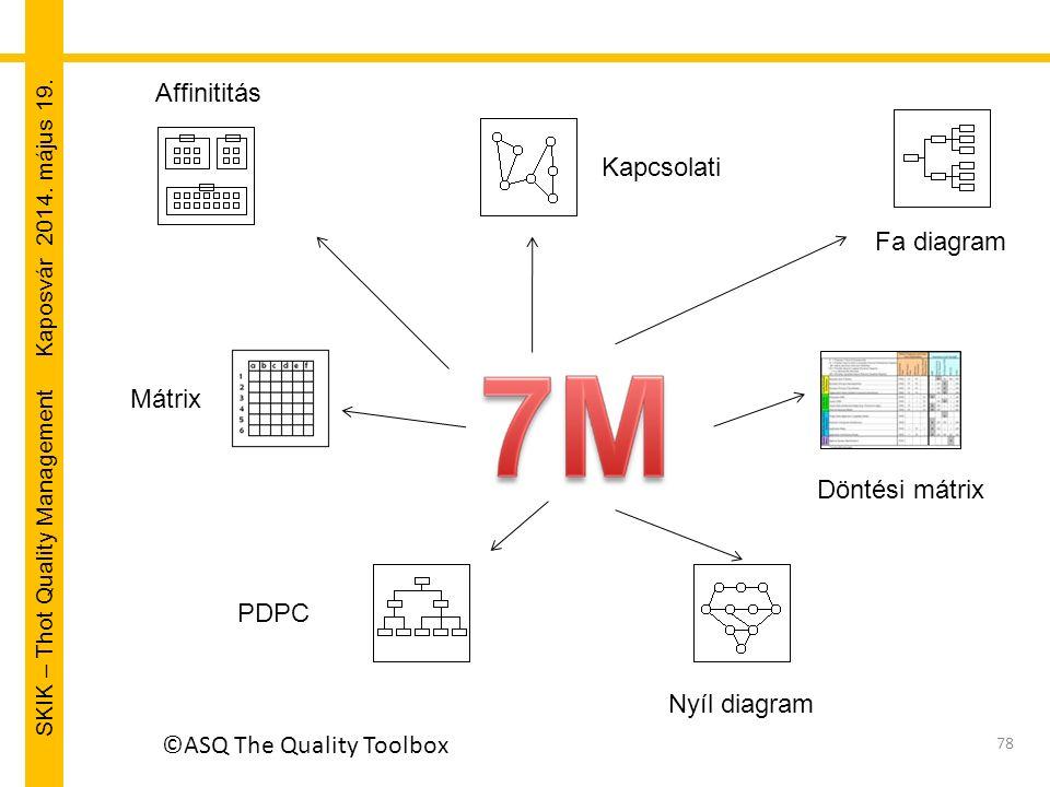 SKIK – Thot Quality Management Kaposvár 2014. május 19. ©ASQ The Quality Toolbox 78 Affinititás Kapcsolati Mátrix PDPC Nyíl diagram Fa diagram Döntési