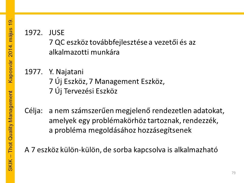 SKIK – Thot Quality Management Kaposvár 2014. május 19. 1972.JUSE 7 QC eszköz továbbfejlesztése a vezetői és az alkalmazotti munkára 1977.Y. Najatani