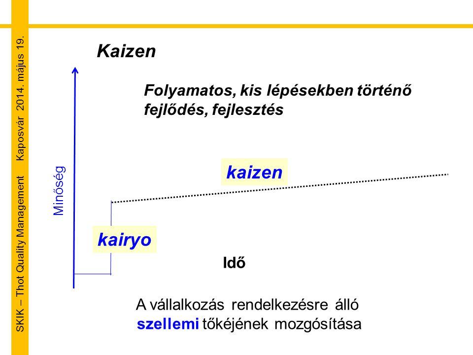 SKIK – Thot Quality Management Kaposvár 2014. május 19. Idő Minőség A vállalkozás rendelkezésre álló szellemi tőkéjének mozgósítása kaizen kairyo Kaiz