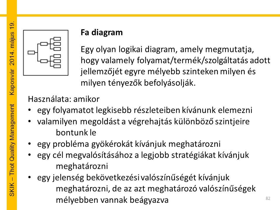 SKIK – Thot Quality Management Kaposvár 2014. május 19. Fa diagram Egy olyan logikai diagram, amely megmutatja, hogy valamely folyamat/termék/szolgált