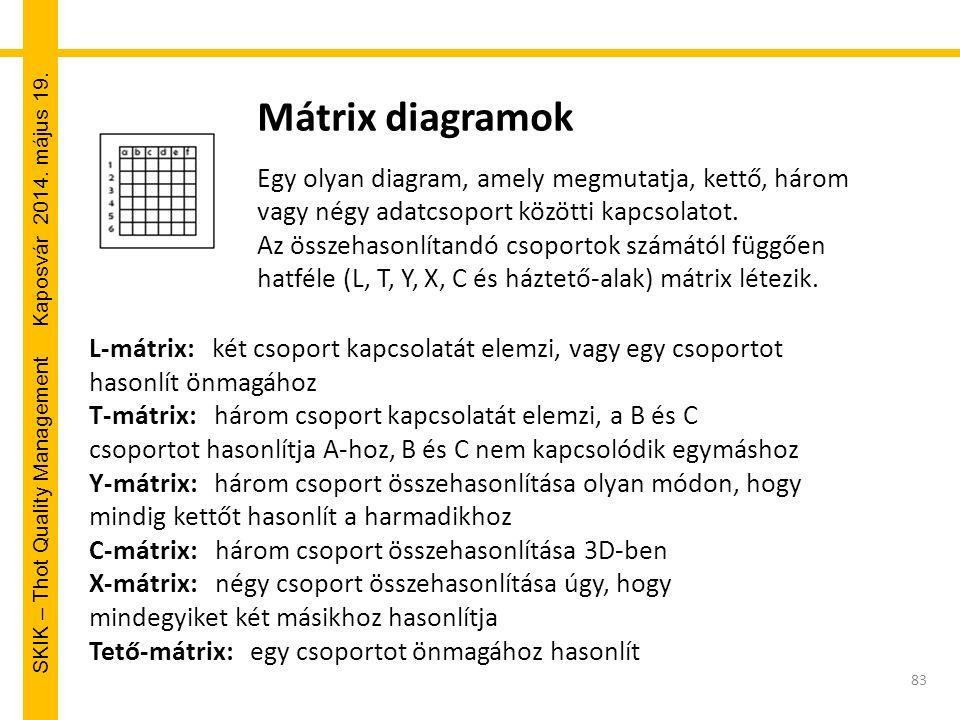 SKIK – Thot Quality Management Kaposvár 2014. május 19. Mátrix diagramok Egy olyan diagram, amely megmutatja, kettő, három vagy négy adatcsoport közöt