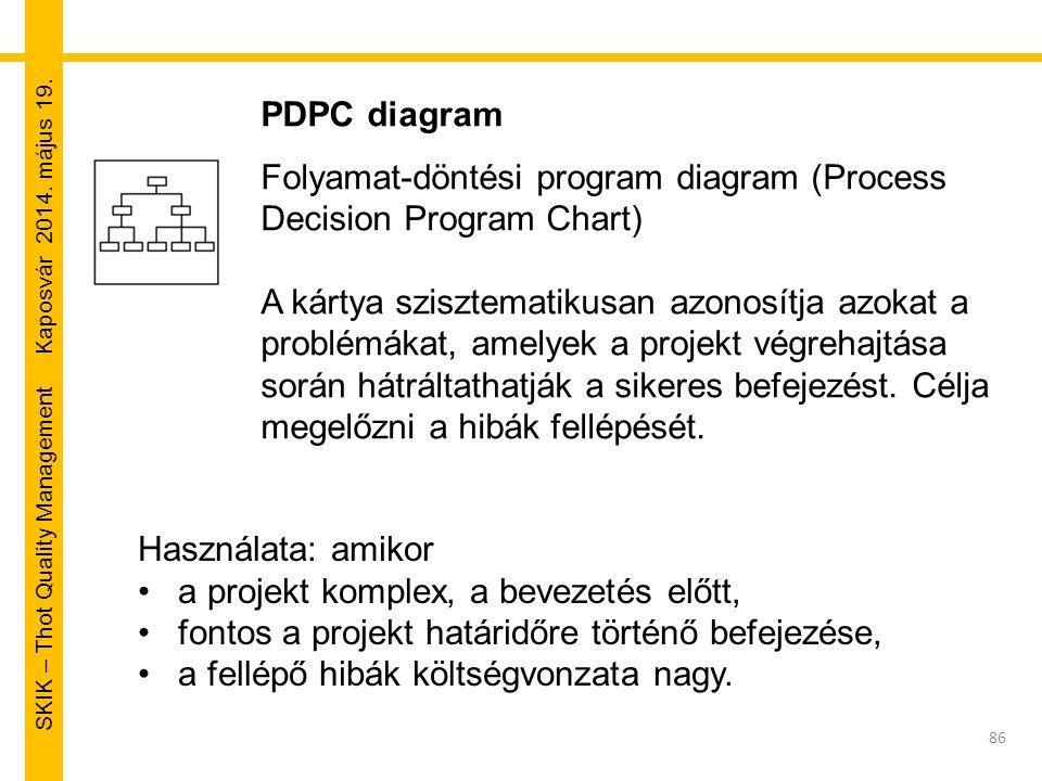 SKIK – Thot Quality Management Kaposvár 2014. május 19. PDPC diagram Folyamat-döntési program diagram (Process Decision Program Chart) A kártya sziszt