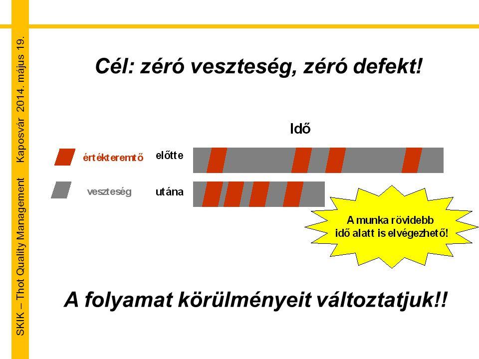 SKIK – Thot Quality Management Kaposvár 2014. május 19. A folyamat körülményeit változtatjuk!! Cél: zéró veszteség, zéró defekt!