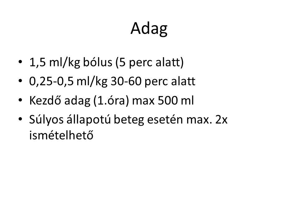 Adag 1,5 ml/kg bólus (5 perc alatt) 0,25-0,5 ml/kg 30-60 perc alatt Kezdő adag (1.óra) max 500 ml Súlyos állapotú beteg esetén max. 2x ismételhető