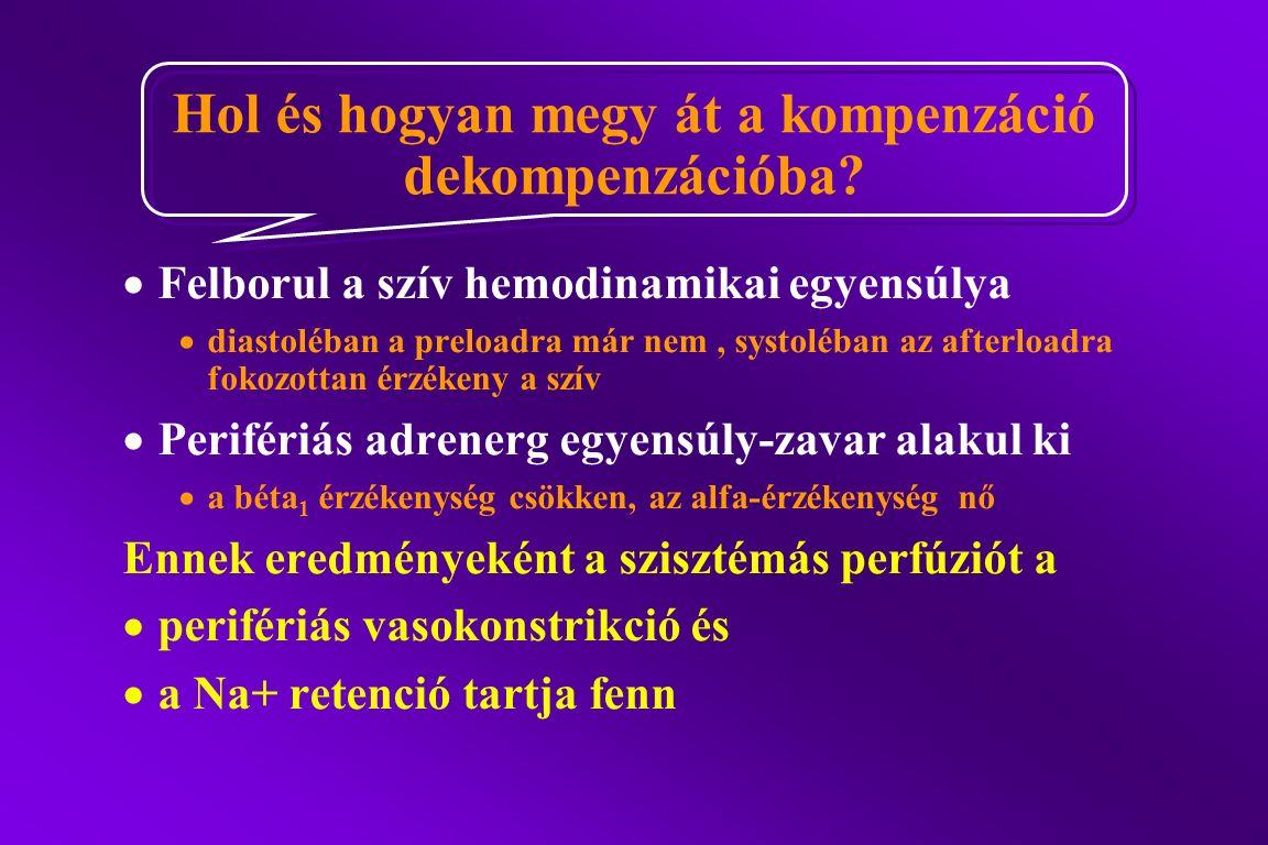 Hol és hogyan megy át a kompenzáció dekompenzációba?  Felborul a szív hemodinamikai egyensúlya  diastoléban a preloadra már nem, systoléban az after