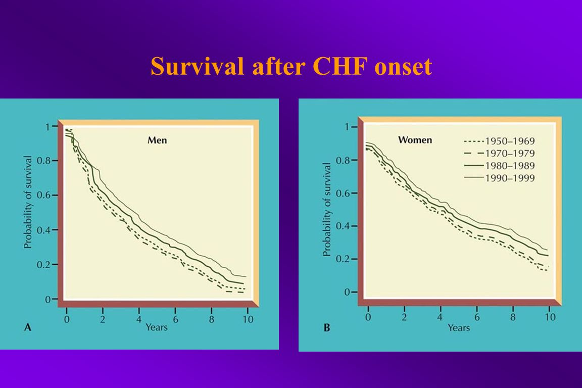 Survival after CHF onset