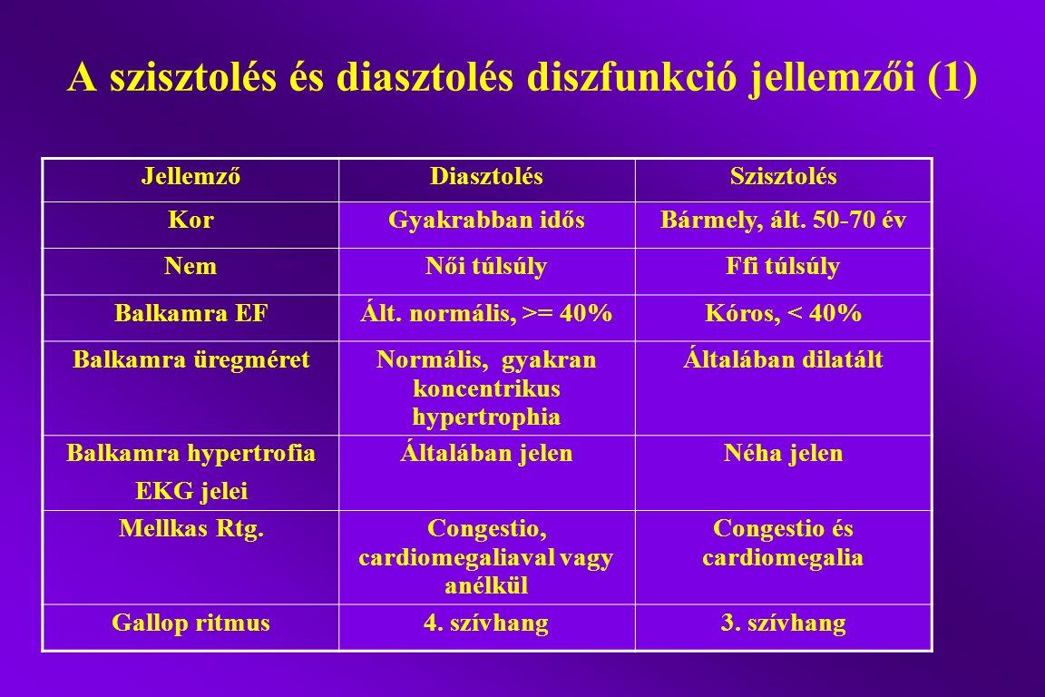A szisztolés és diasztolés diszfunkció jellemzői (1) JellemzőDiasztolésSzisztolés KorGyakrabban idősBármely, ált. 50-70 év NemNői túlsúlyFfi túlsúly B