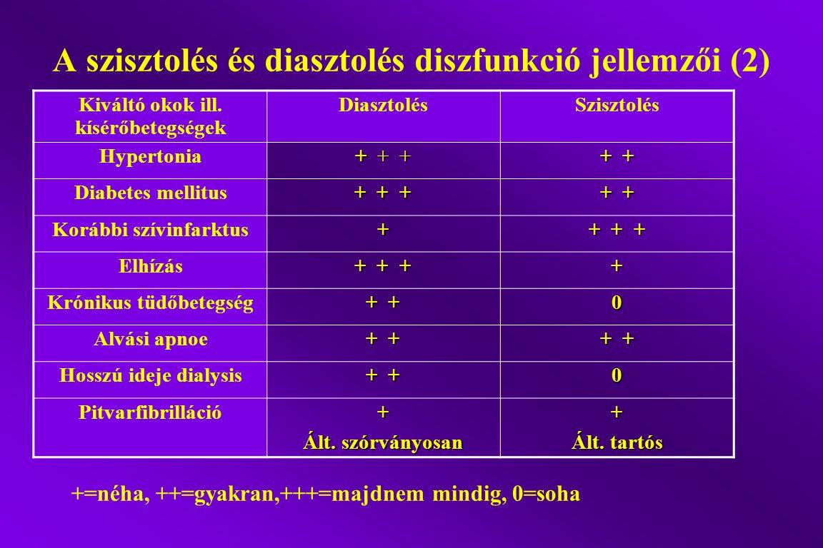 A szisztolés és diasztolés diszfunkció jellemzői (2) Kiváltó okok ill. kísérőbetegségek DiasztolésSzisztolés Hypertonia + + + + + Diabetes mellitus +