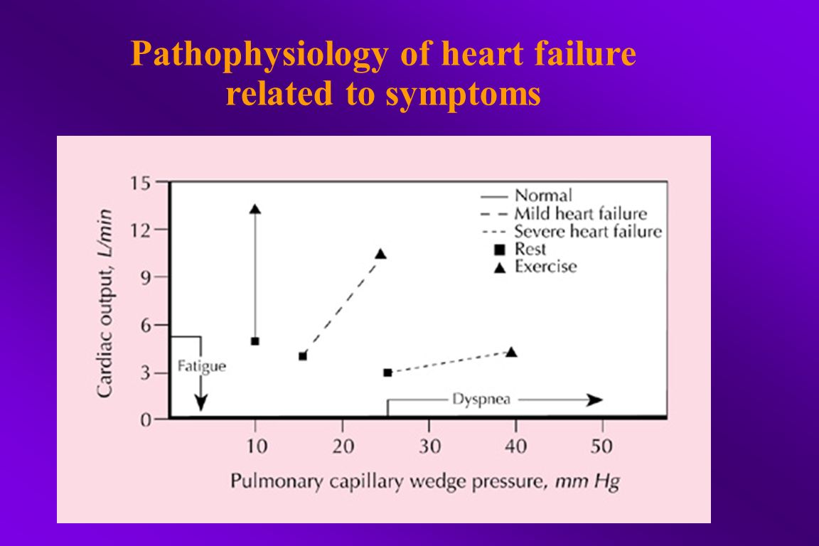 Pathophysiology of heart failure related to symptoms