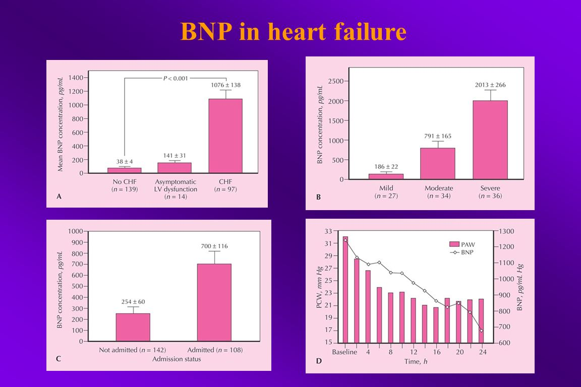BNP in heart failure
