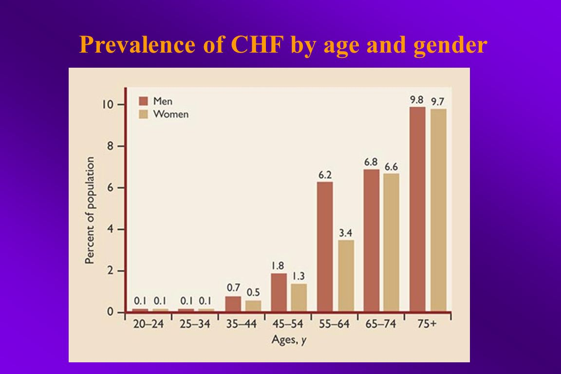 Prevalence of CHF by age and gender