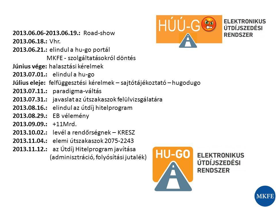 2013.06.06-2013.06.19.: Road-show 2013.06.18.: Vhr. 2013.06.21.: elindul a hu-go portál MKFE - szolgáltatásokról döntés Június vége: halasztási kérelm