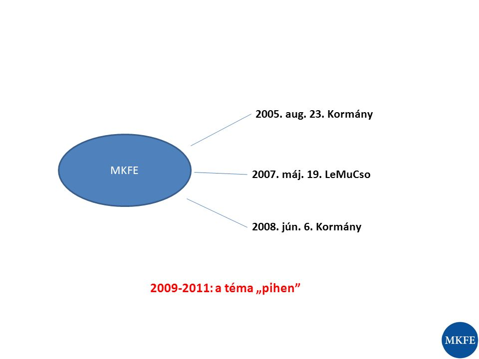 """MKFE 2005. aug. 23. Kormány 2007. máj. 19. LeMuCso 2008. jún. 6. Kormány 2009-2011: a téma """"pihen"""""""