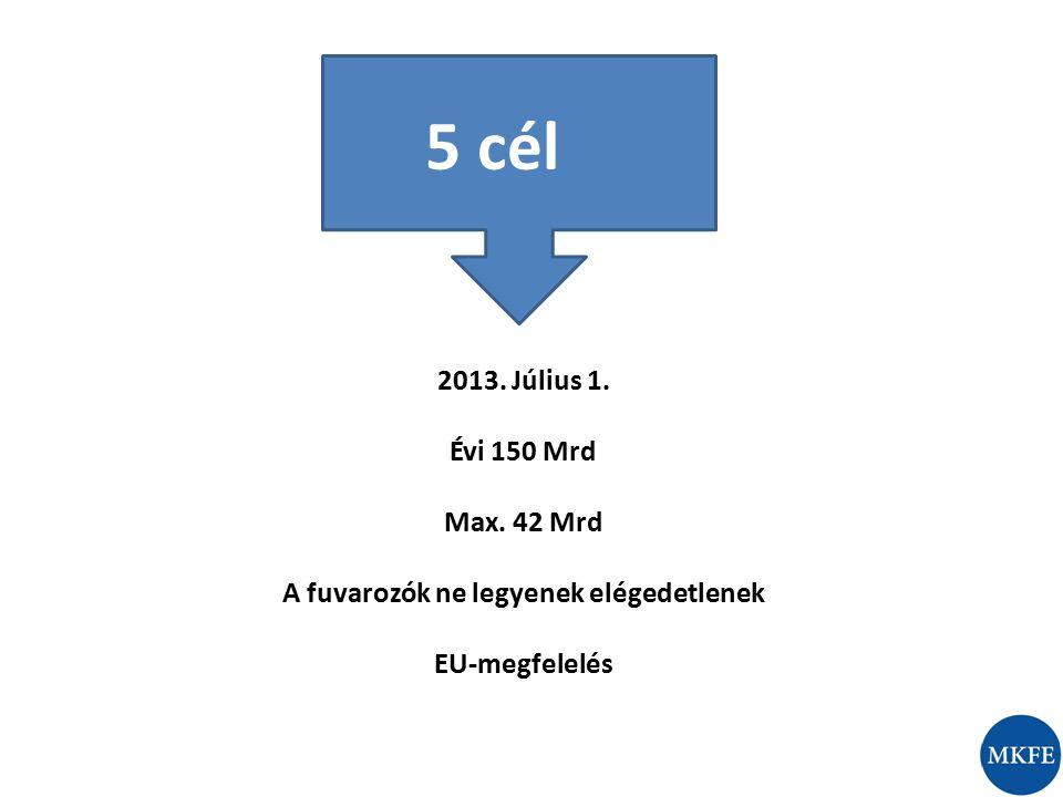 5 cél 2013. Július 1. Évi 150 Mrd Max. 42 Mrd A fuvarozók ne legyenek elégedetlenek EU-megfelelés