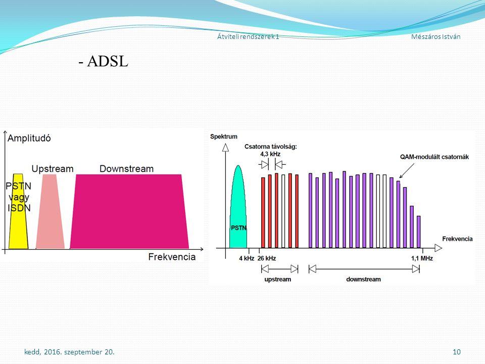 Átviteli rendszerek 1Mészáros István - ADSL kedd, 2016. szeptember 20.10