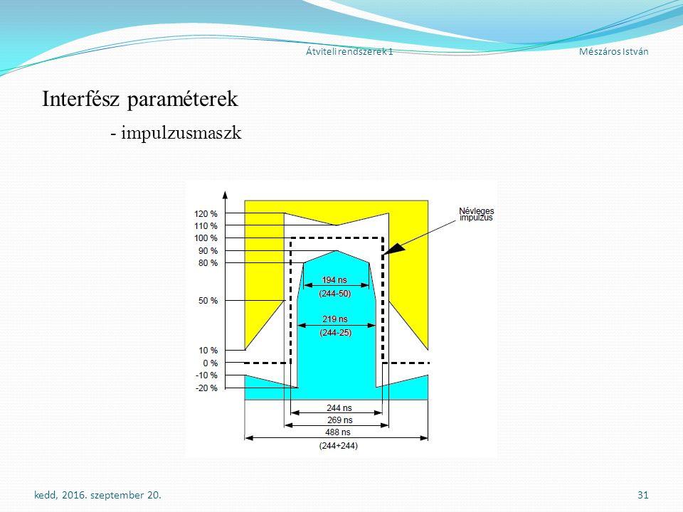 Átviteli rendszerek 1Mészáros István Interfész paraméterek - impulzusmaszk kedd, 2016.