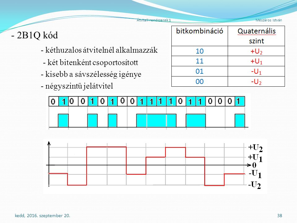 Átviteli rendszerek 1 Mészáros István - 2B1Q kód - kéthuzalos átvitelnél alkalmazzák - két bitenként csoportosított - kisebb a sávszélesség igénye - négyszintű jelátvitel kedd, 2016.