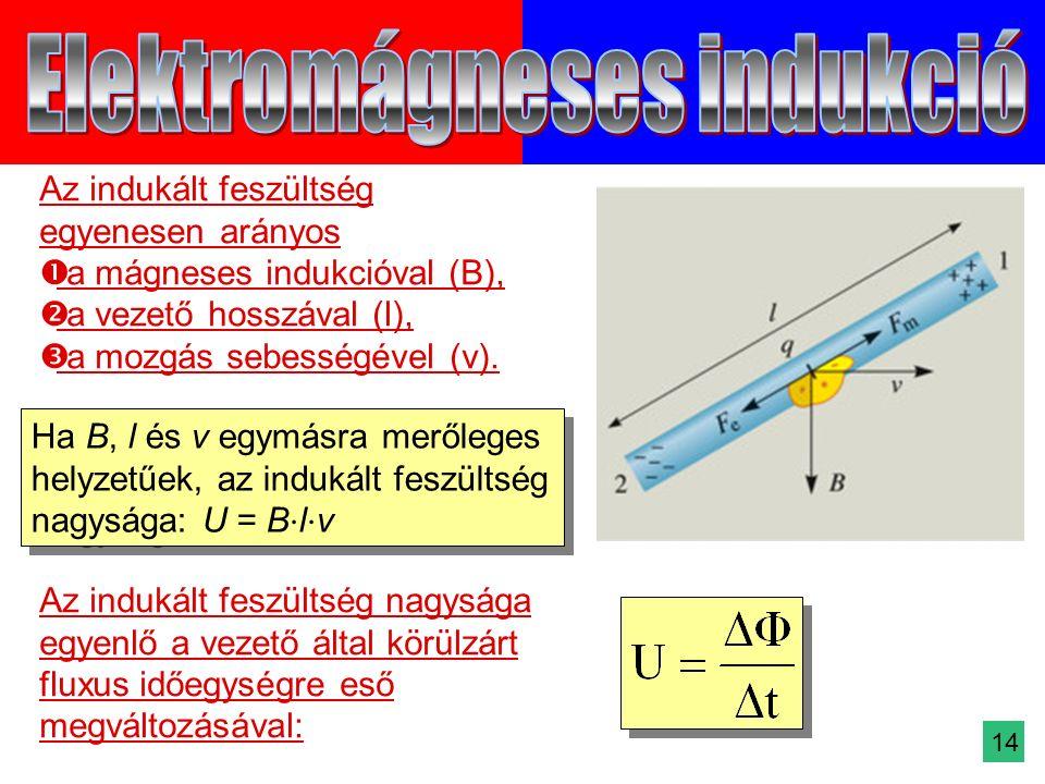 Az indukált feszültség egyenesen arányos  a mágneses indukcióval (B),  a vezető hosszával (l),  a mozgás sebességével (v).