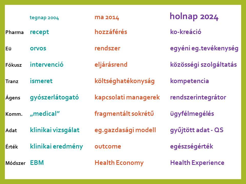 """tegnap 2004 ma 2014 holnap 2024 Pharma recept Eü orvos Fókusz intervenció Tranz ismeret Ágens gyószerlátogató Komm. """"medical"""" Adat klinikai vizsgálat"""