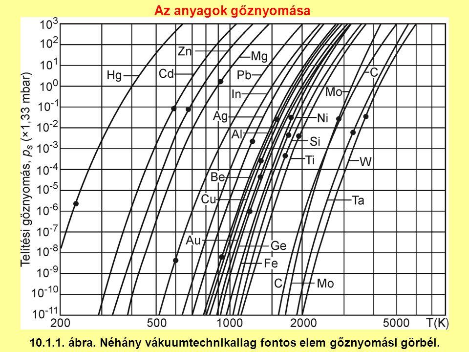 10.1.1. ábra. Néhány vákuumtechnikailag fontos elem gőznyomási görbéi. Az anyagok gőznyomása