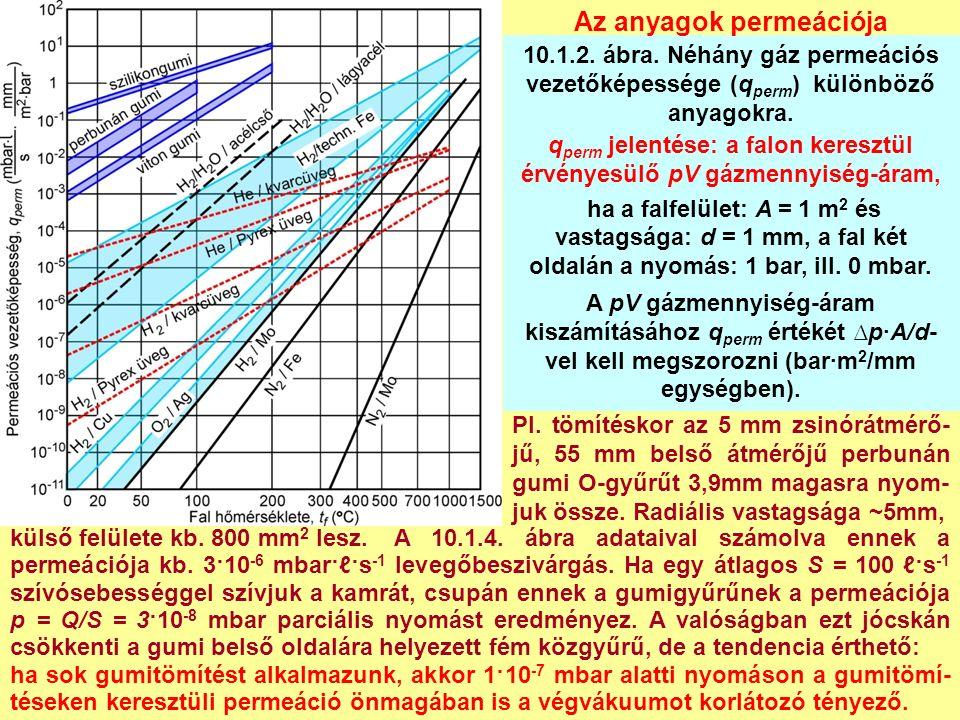 q perm jelentése: a falon keresztül érvényesülő pV gázmennyiség-áram, ha a falfelület: A = 1 m 2 és vastagsága: d = 1 mm, a fal két oldalán a nyomás: 1 bar, ill.
