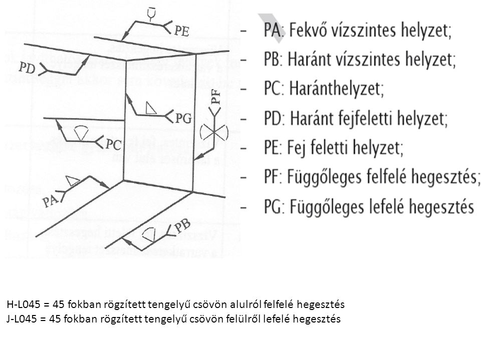 H-L045 = 45 fokban rögzített tengelyű csövön alulról felfelé hegesztés J-L045 = 45 fokban rögzített tengelyű csövön felülről lefelé hegesztés