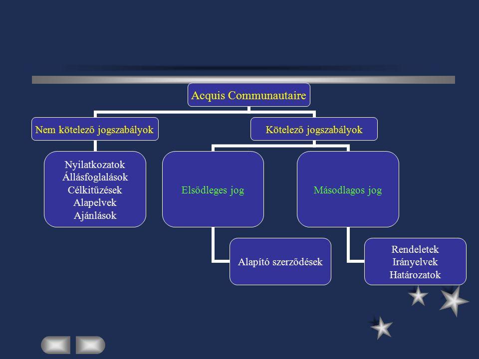 Acquis Communautaire Nem kötelező jogszabályok Nyilatkozatok Állásfoglalások Célkitűzések Alapelvek Ajánlások Kötelező jogszabályok Elsődleges jog Alapító szerződések Másodlagos jog Rendeletek Irányelvek Határozatok