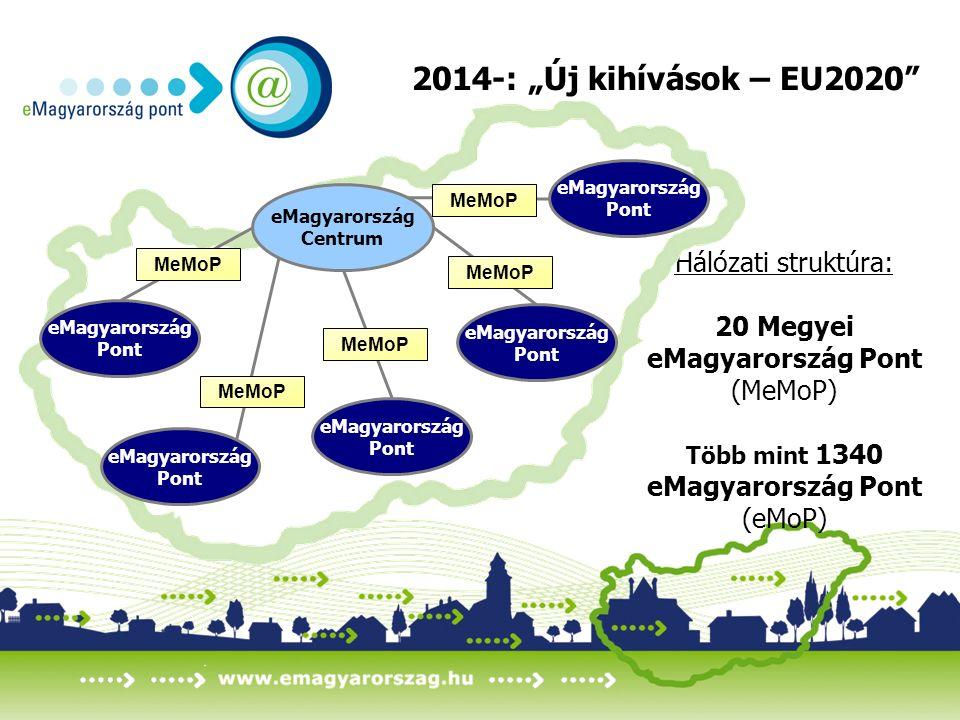 """Hálózati struktúra: 20 Megyei eMagyarország Pont (MeMoP) Több mint 1340 eMagyarország Pont (eMoP) 2014-: """"Új kihívások – EU2020 eMagyarország Centrum eMagyarország Pont eMagyarország Pont eMagyarország Pont eMagyarország Pont eMagyarország Pont MeMoP"""
