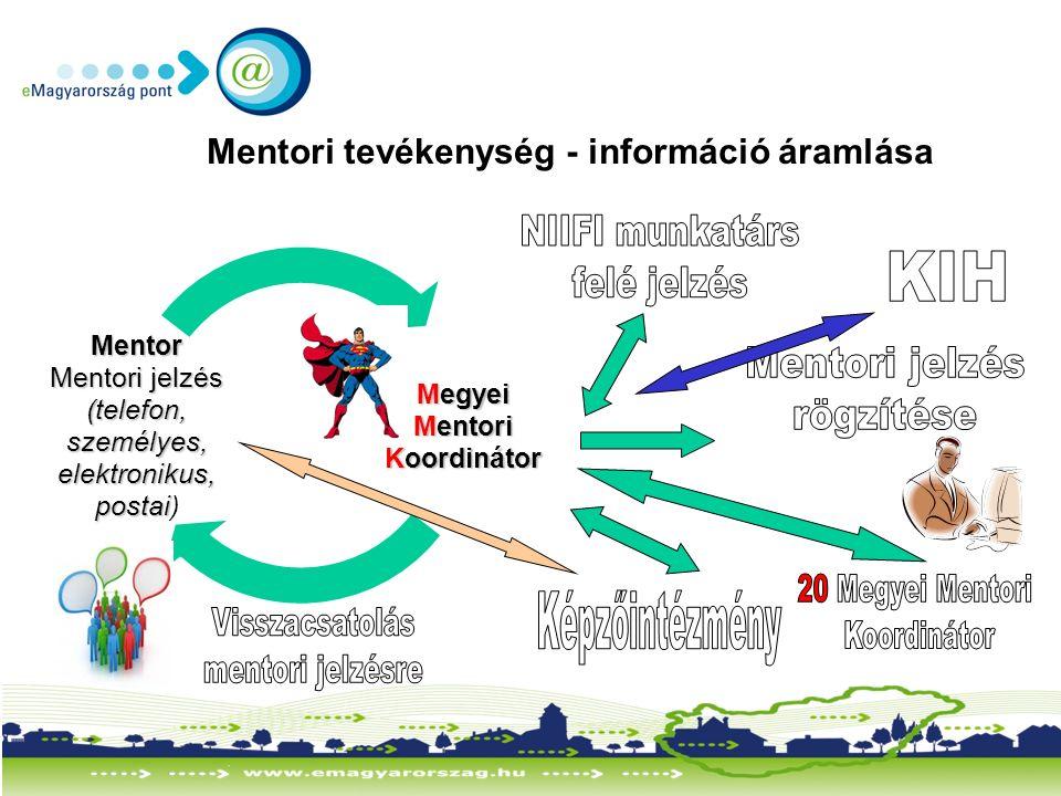 9 Megyei Mentori Koordinátor Mentor Mentori jelzés (telefon, személyes, elektronikus, postai elektronikus, postai) Mentori tevékenység - információ áramlása
