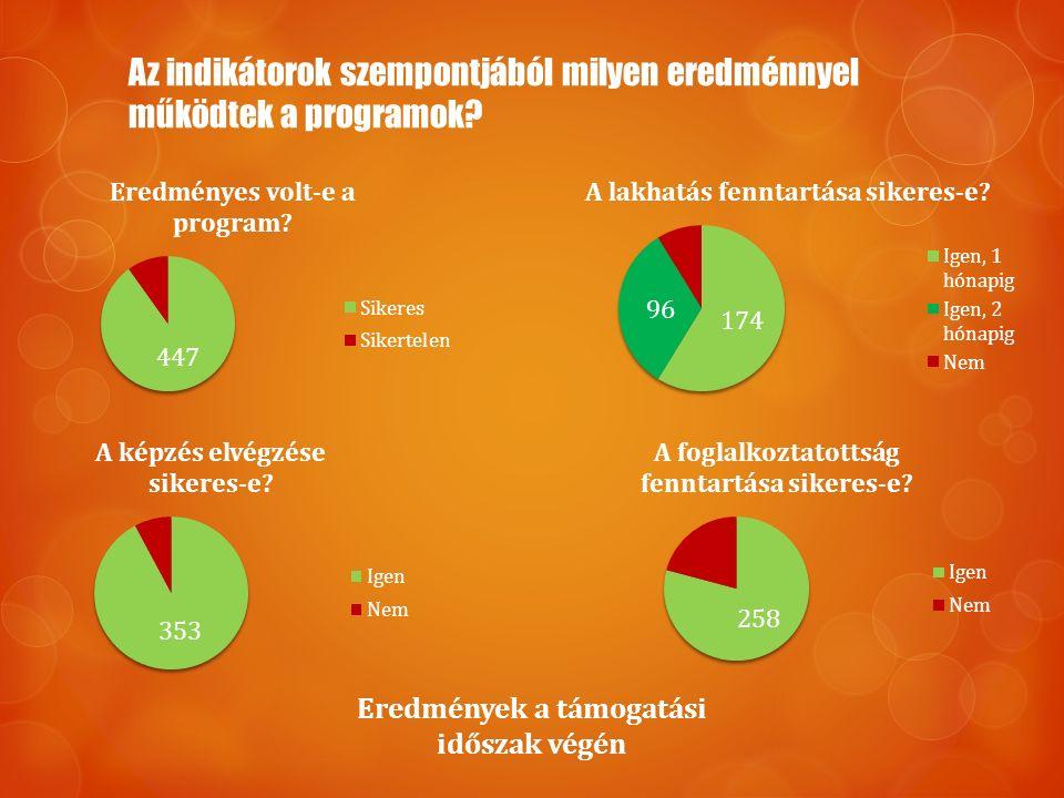 Az indikátorok szempontjából milyen eredménnyel működtek a programok? Eredmények a támogatási időszak végén