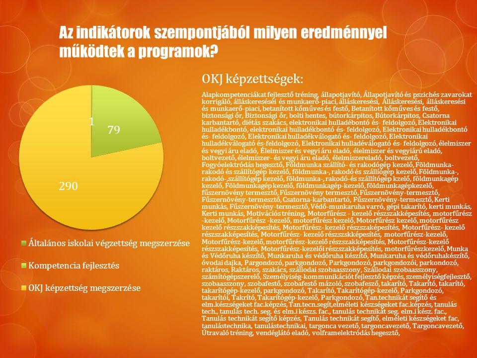 Az indikátorok szempontjából milyen eredménnyel működtek a programok? OKJ képzettségek: Alapkompetenciákat fejlesztő tréning, állapotjavító, Állapotja