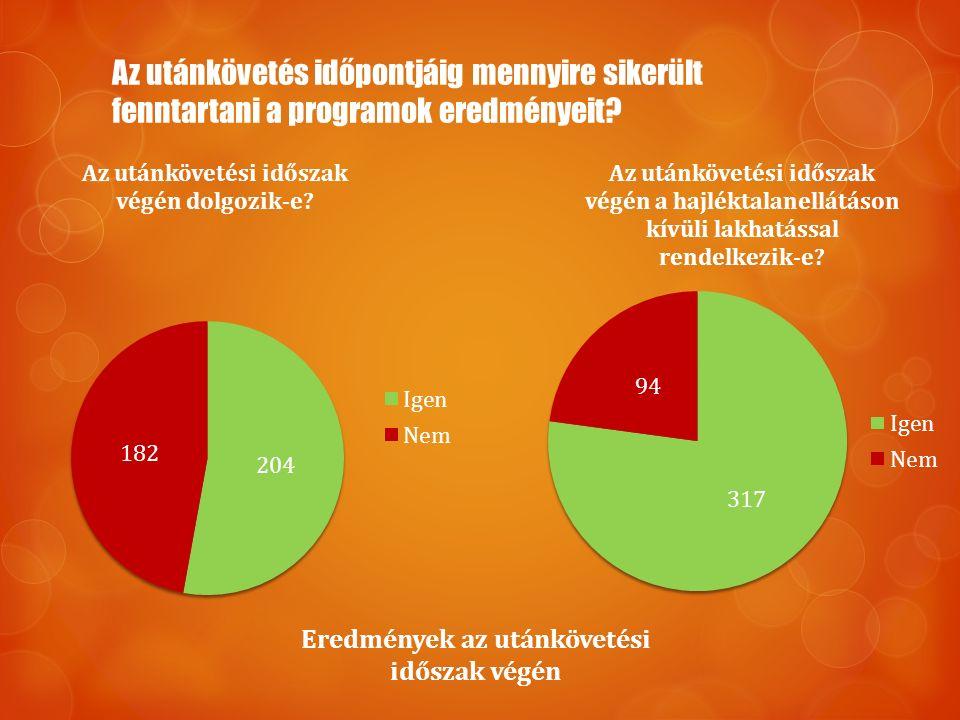 Az utánkövetés időpontjáig mennyire sikerült fenntartani a programok eredményeit? Eredmények az utánkövetési időszak végén