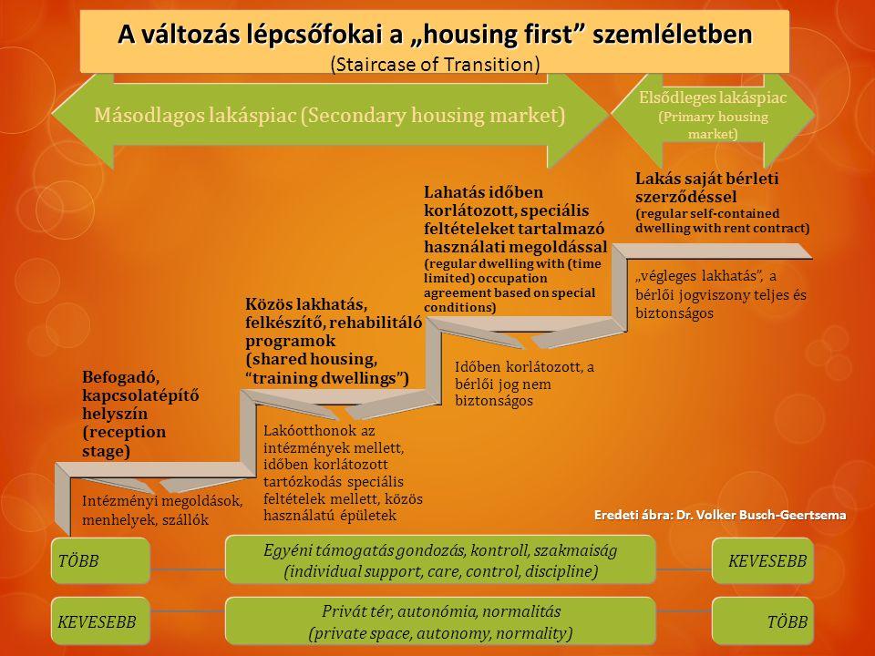 """Elsődleges lakáspiac (Primary housing market) TÖBBKEVESEBB TÖBBKEVESEBB Egyéni támogatás gondozás, kontroll, szakmaiság (individual support, care, control, discipline) Privát tér, autonómia, normalitás (private space, autonomy, normality) Másodlagos lakáspiac (Secondary housing market) Befogadó, kapcsolatépítő helyszín (reception stage) """"végleges lakhatás , a bérlői jogviszony teljes és biztonságos Időben korlátozott, a bérlői jog nem biztonságos Lakóotthonok az intézmények mellett, időben korlátozott tartózkodás speciális feltételek mellett, közös használatú épületek Intézményi megoldások, menhelyek, szállók Lahatás időben korlátozott, speciális feltételeket tartalmazó használati megoldással (regular dwelling with (time limited) occupation agreement based on special conditions) Lakás saját bérleti szerződéssel (regular self-contained dwelling with rent contract) Közös lakhatás, felkészítő, rehabilitáló programok (shared housing, training dwellings ) A változás lépcsőfokai a """"housing first szemléletben (Staircase of Transition) Eredeti ábra: Dr."""