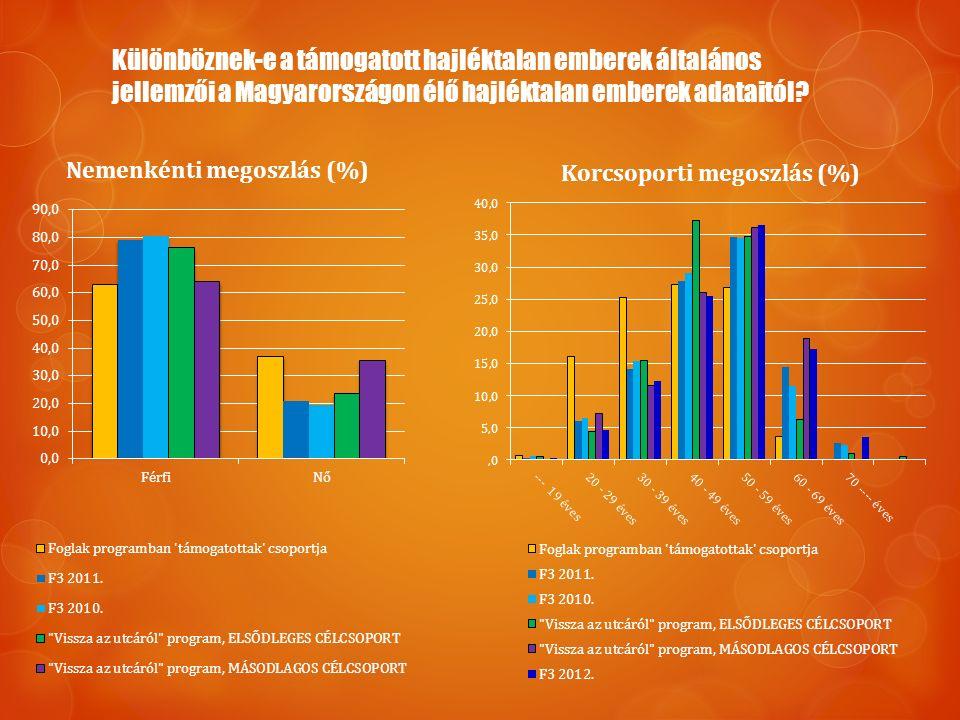 Különböznek-e a támogatott hajléktalan emberek általános jellemzői a Magyarországon élő hajléktalan emberek adataitól?