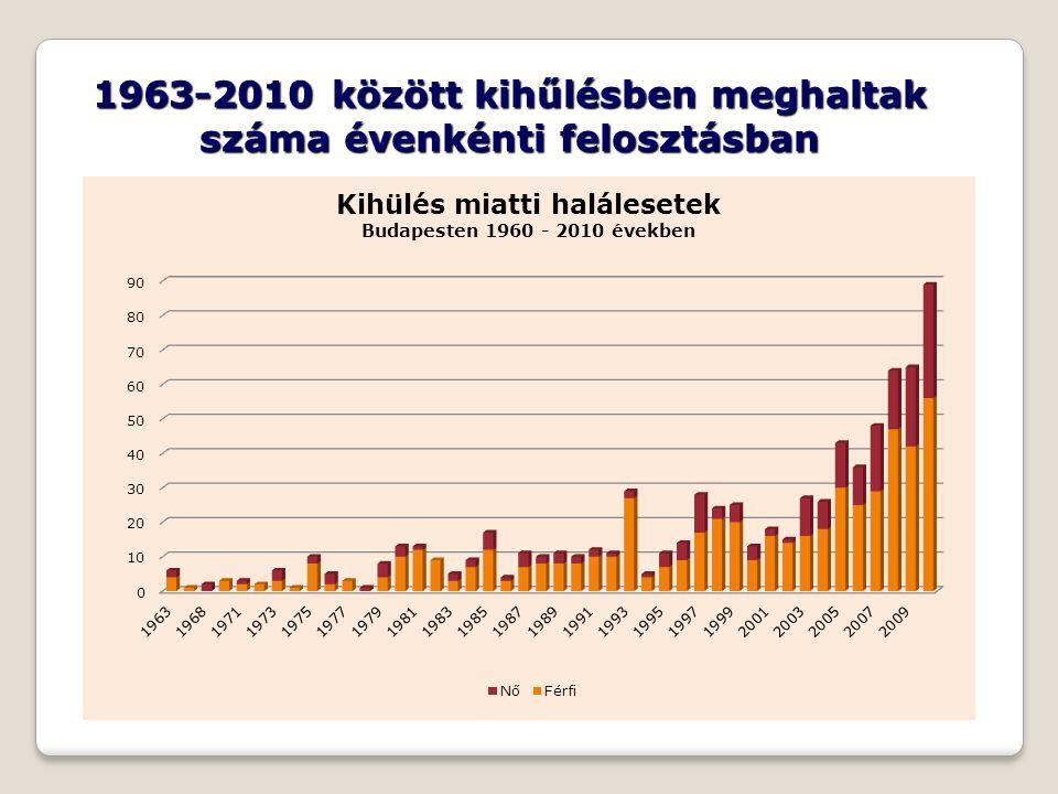 1963-2010 között kihűlésben meghaltak száma évenkénti felosztásban