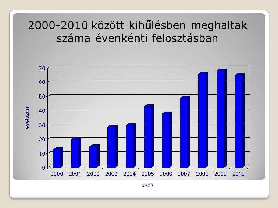 2000-2010 között kihűlésben meghaltak száma évenkénti felosztásban