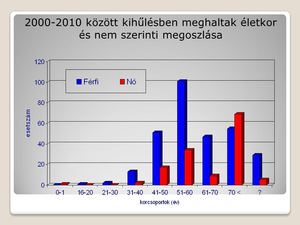 2000-2010 között kihűlésben meghaltak életkor és nem szerinti megoszlása