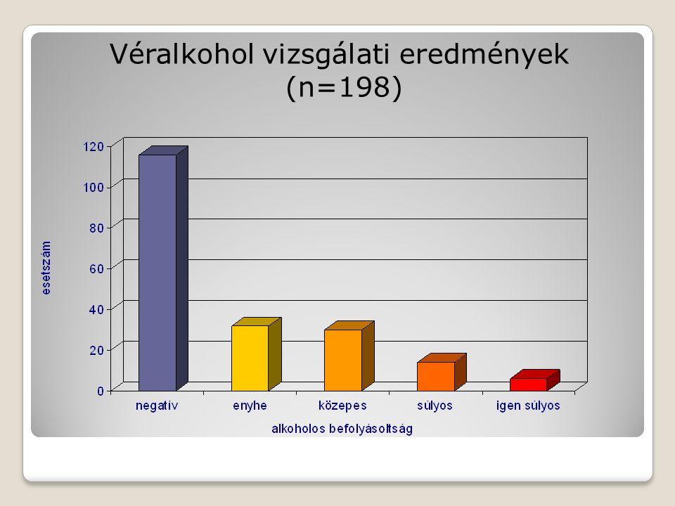 Véralkohol vizsgálati eredmények (n=198)