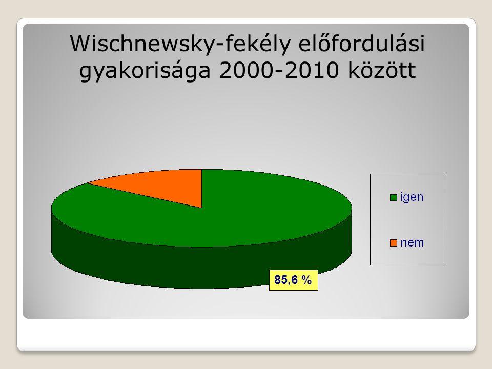 Wischnewsky-fekély előfordulási gyakorisága 2000-2010 között 85,6 %