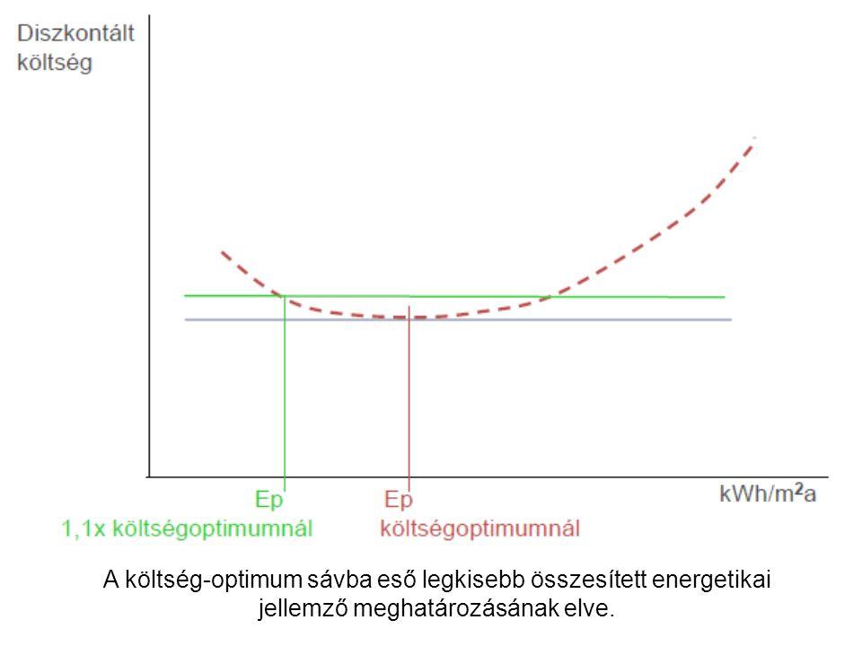A költség-optimum sávba eső legkisebb összesített energetikai jellemző meghatározásának elve.