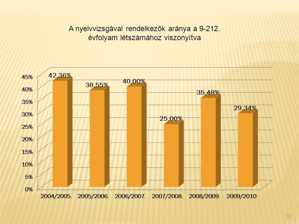 10 A nyelvvizsgával rendelkezők aránya a 9-212. évfolyam létszámához viszonyítva